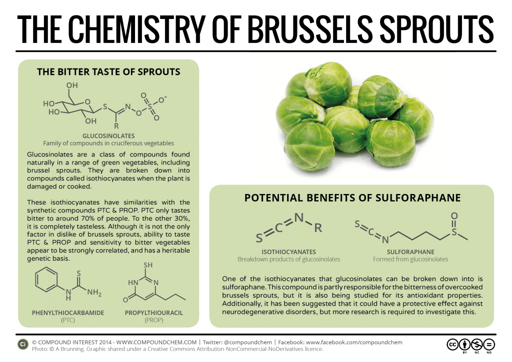 Chemistry-of-Brussels-Sprouts-Sulforaphane